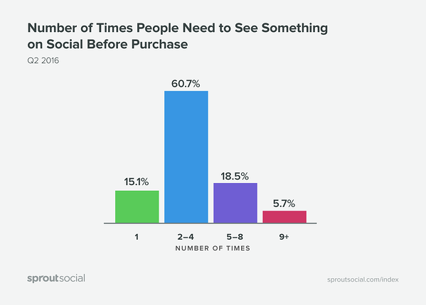 Number of times people need to see something before they buy it